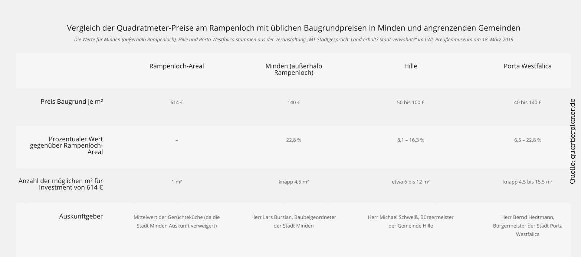 Vergleich der Quadratmeter-Preise am Rampenloch mit üblichen Baugrundpreisen in Minden und angrenzenden Gemeinden als Tabelle