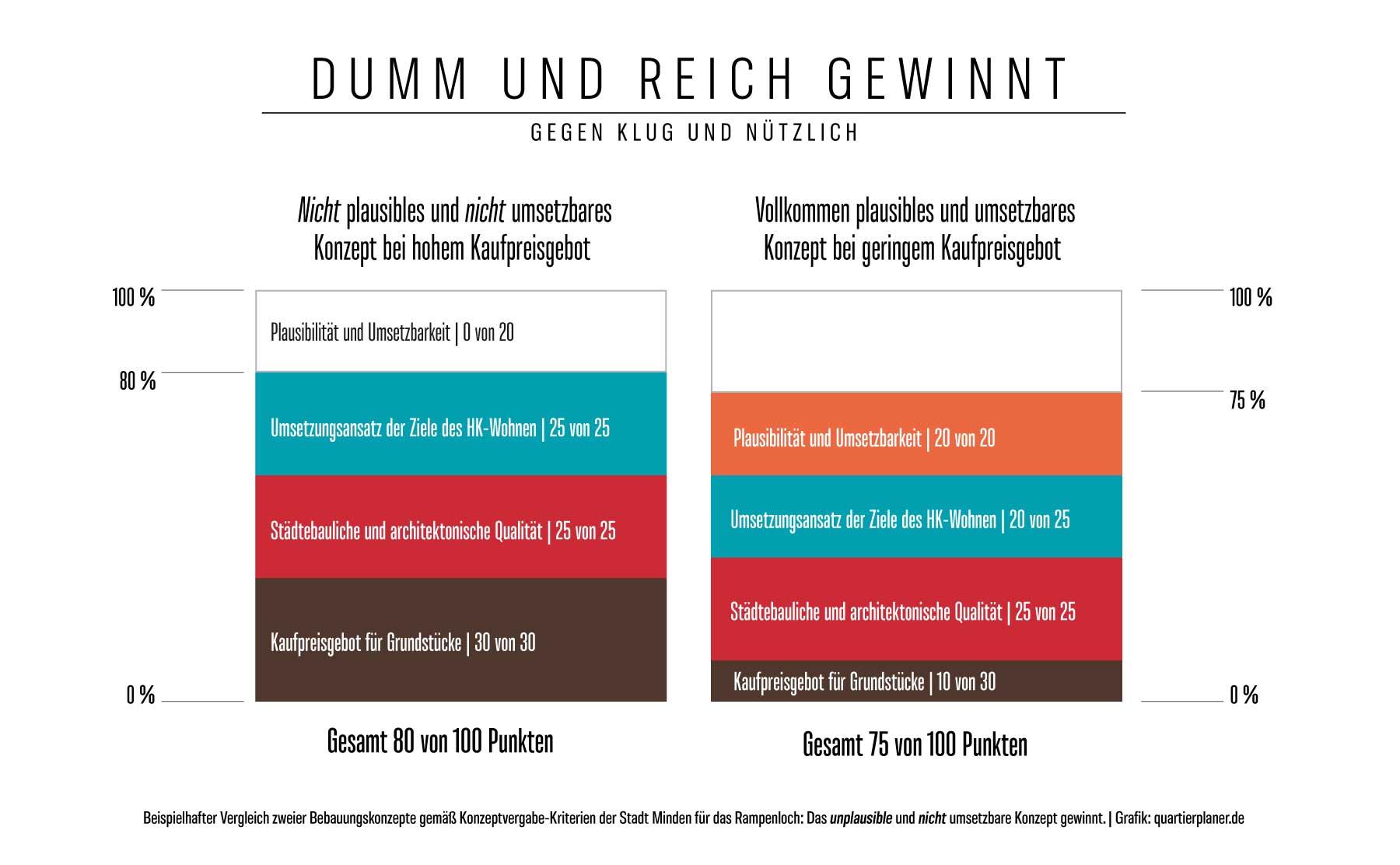 Infografik, die den fatalen Konzeptvergabe-Fehler der Stadt Minden illustriert